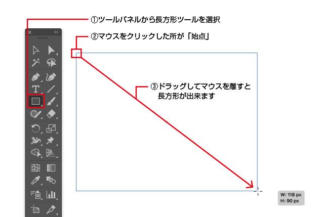 長方形ツールを選択した状態で、マウスをクリックすると図形の始点になり、ドラッグしてマウスを離すと大きさが確定します。