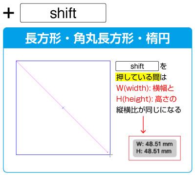 長方形・角丸長方形・楕円ツールの場合、ドラッグ中にshiftキーで正方形・角丸正方形・正円になります