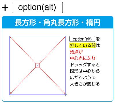 長方形・角丸長方形・楕円ツールの場合、ドラッグ中にoption(alt)キーで始点が中心点になります