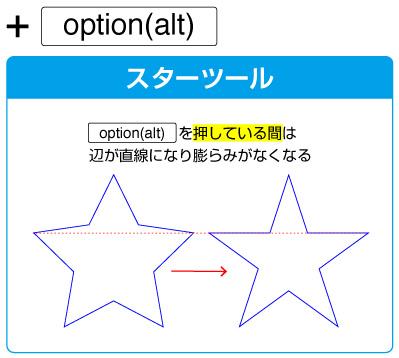 スターツールの場合、ドラッグ中にoption(alt)キーで対向の辺が直線になります