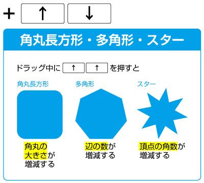 ドラッグ中に上下のカーソルキーで、角丸長方形ツールは角丸の大きさ、多角形ツールは辺の数、スターツールは頂点の数が変化します