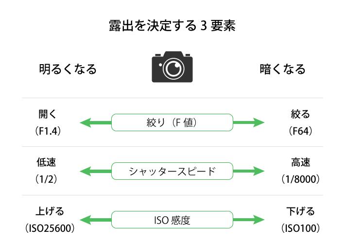 露出を決定する3要素である、絞り、シャッタースピード、ISO感度と明るさ暗さの関係図