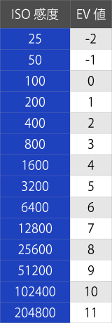 ISOとEV値の関係図
