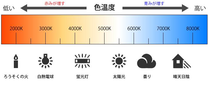 ホワイトバランスによる色温度の変化図